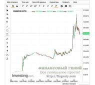 Валютная пара доллар/рубль