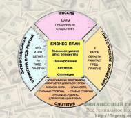 Понятие, суть, цель и задачи бизнес-плана