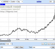 Девальвация рубля. Что будет с рублем дальше (2014-2015)?
