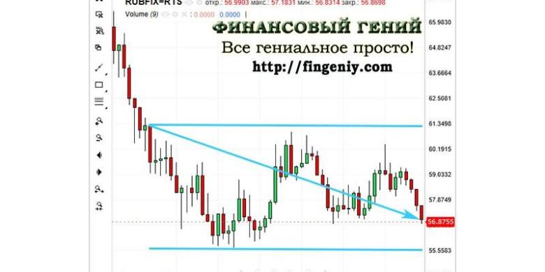 Прогноз курса рубля на 2018 год