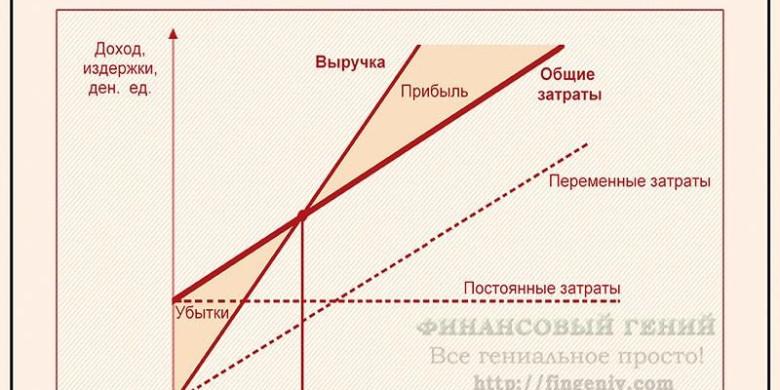 Точка безубыточности (расчет, формула)