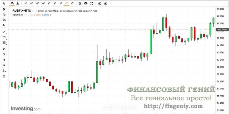Прогноз курса рубля на 2019 год