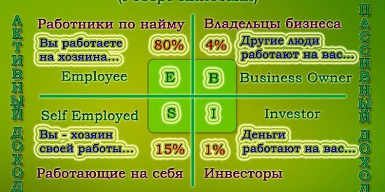 Квадрант денежного потока (денежный квадрант)