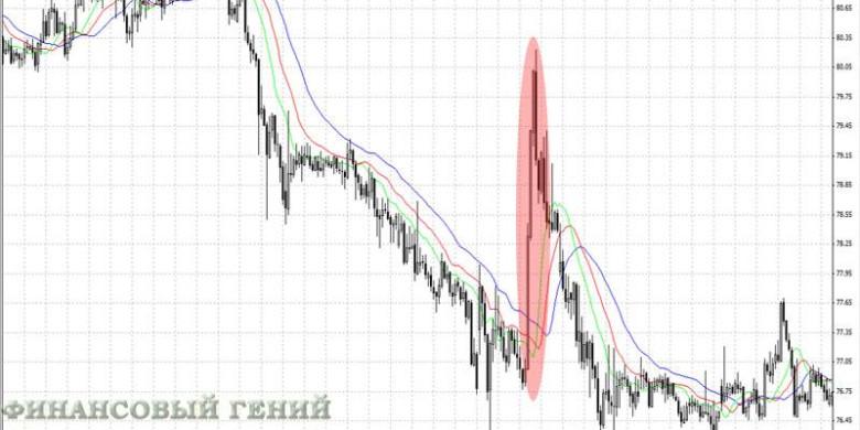 Валютные интервенции ЦБ