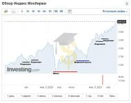 Коррекция рынка