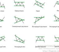 Фигуры технического анализа (графические модели)