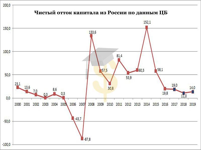 Динамика оттока капитала из России