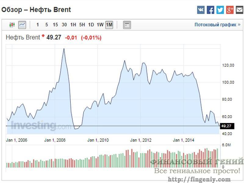 Цены на нефть brent 2006-2015
