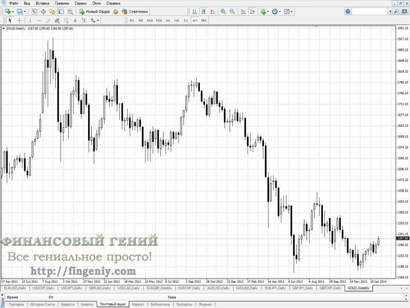 Цены на золото в мире