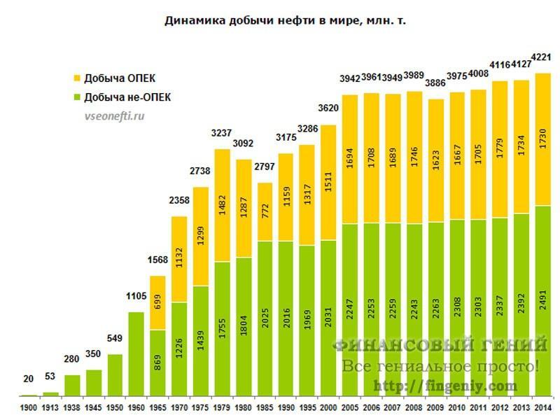 Добыча нефти, динамика 1900-2014