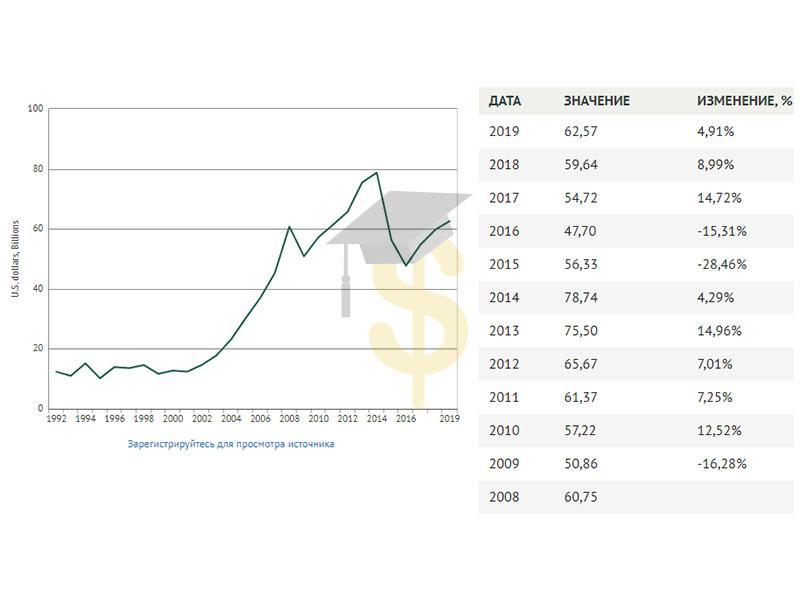 ВВП Беларуси по годам