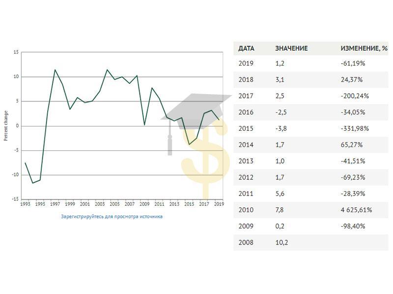 Изменения темпов роста ВВП Беларуси
