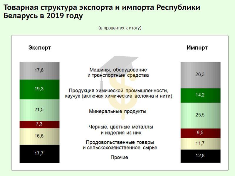 Структура экспорта и импорта Беларуси