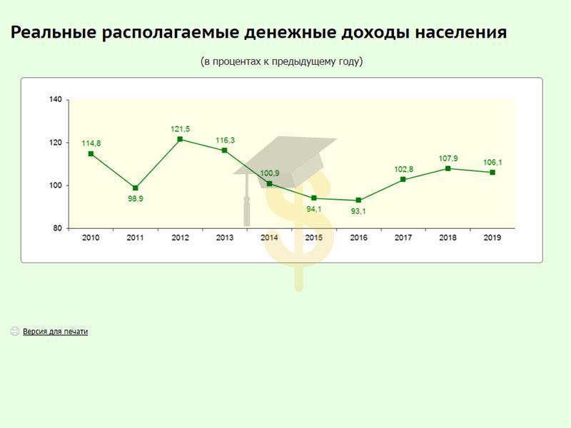 Реальные доходы населения в Беларуси