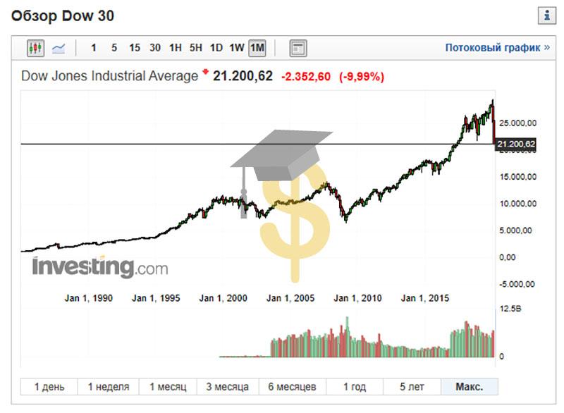 Финансовый кризис - 2020 - 2