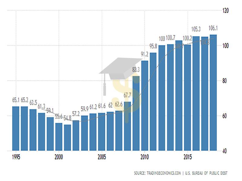 Динамика госдолга США к ВВП