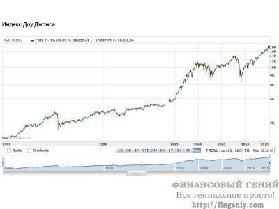 Индекс Доу Джонса график