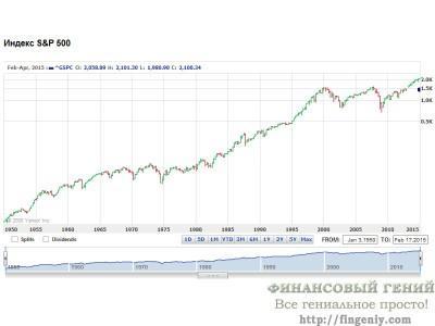 Индекс S&P-500 график