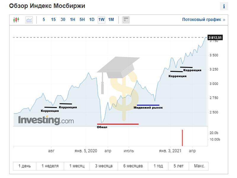 Коррекция на фондовом рынке