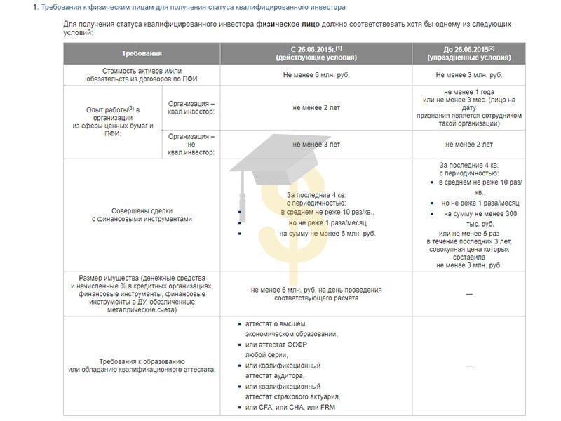 Требования для статуса квалифицированного инвестора