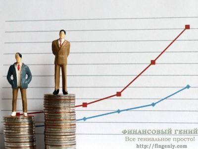 Линейный и резидуальный доход