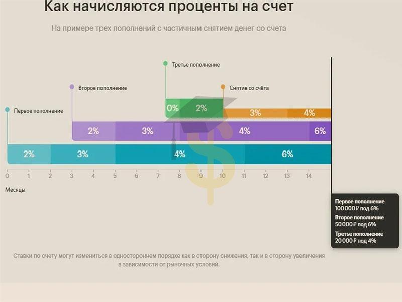 Пример расчета доходности по накопительному счету