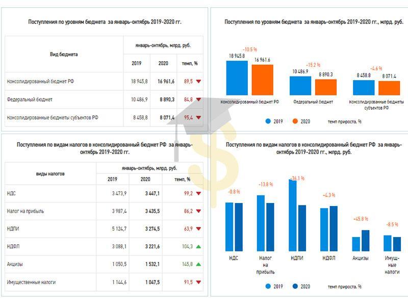 Налоговые поступления в бюджет РФ 2019-2020