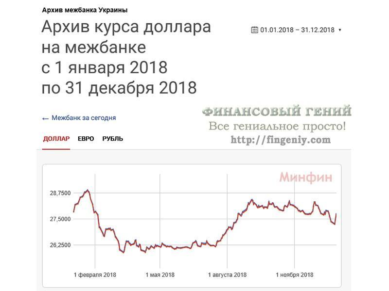 Прогноз курса гривны - 2019