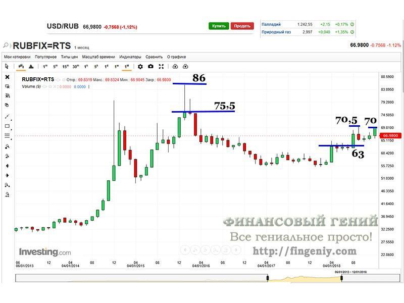 Прогноз курса рубля 2019 - 3