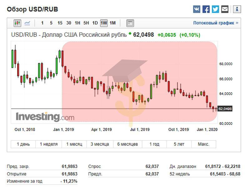 Прогноз курса рубля на 2020 год -1