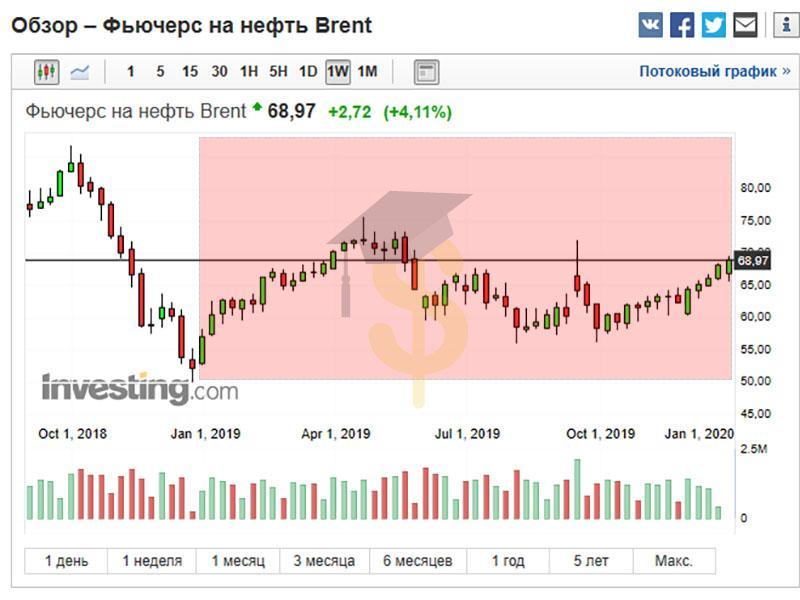 Прогноз курса рубля на 2020 год - 3