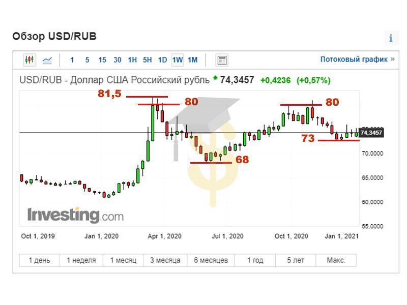 Прогноз курса доллара на 2021 год: технический анализ