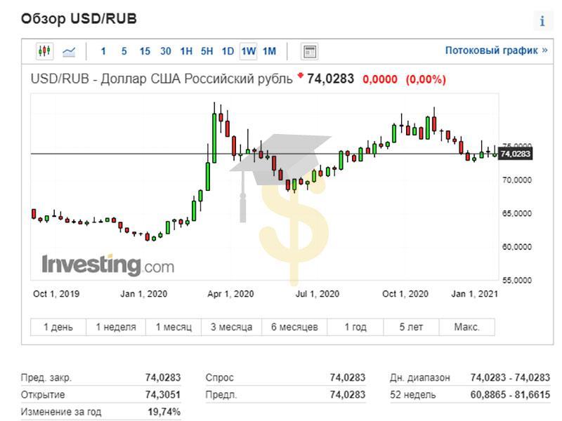 Динамика курса доллар/рубль в 2020 году