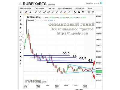 Изображение - Прогноз курса рубля на 2018 год prognoz_rursa_rublya-2018-400x300