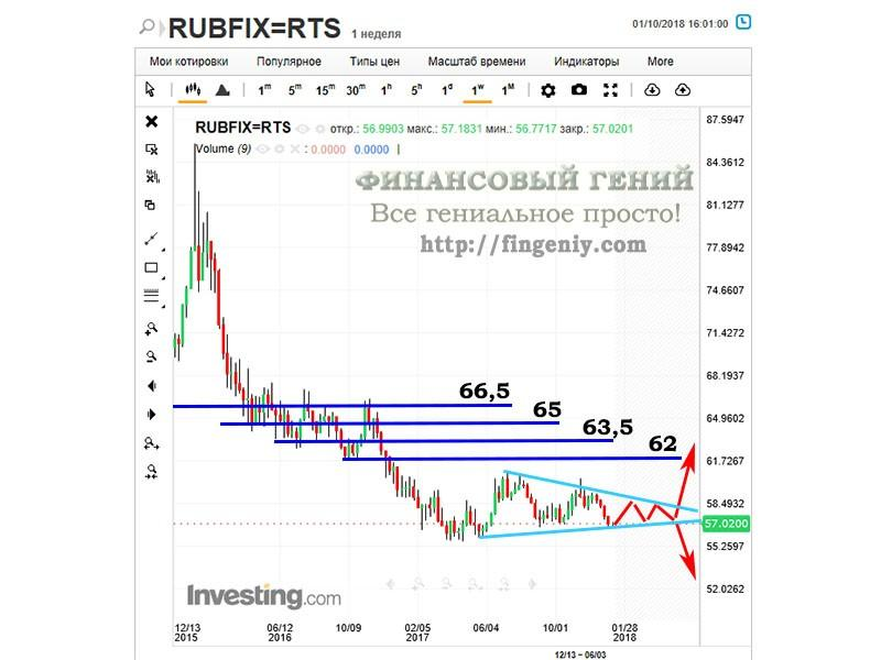 Прогноз курса рубля - 2018