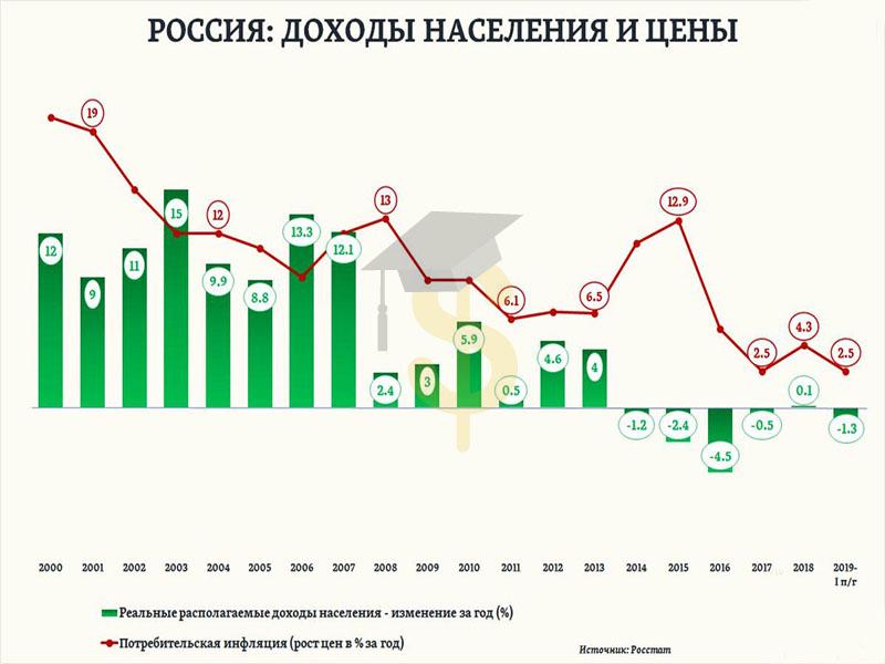 Реальные доходы населения в России 2000-2020