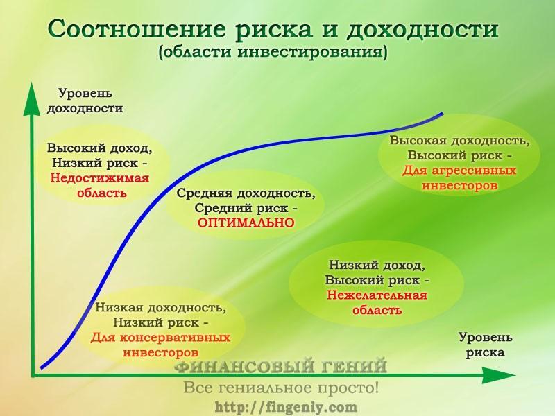 Риск и доходность - 2