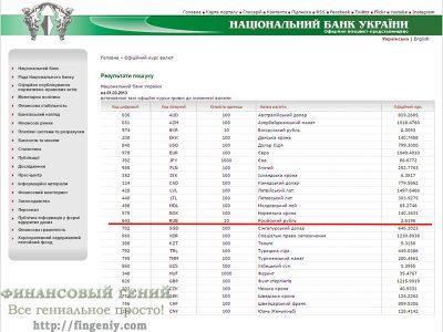 Рубли в гривны по курсу НБУ на дату