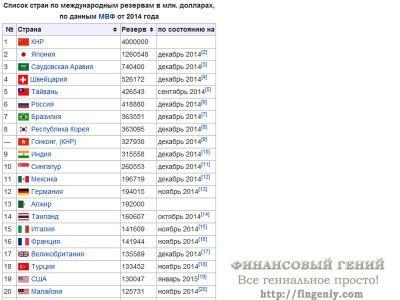 Список стран мира по ЗВР