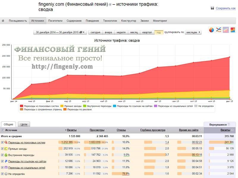 Статистика Финансовый гений - 2015 - 2