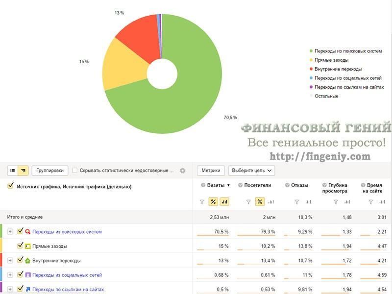 Статистика сайта Финансовый гений, 2016 - 2
