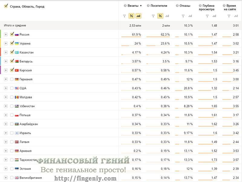 Статистика сайта Финансовый гений, 2016 - 4