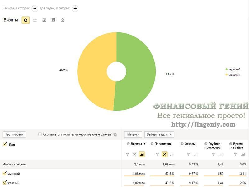 Статистика сайта Финансовый гений, 2016 - 6