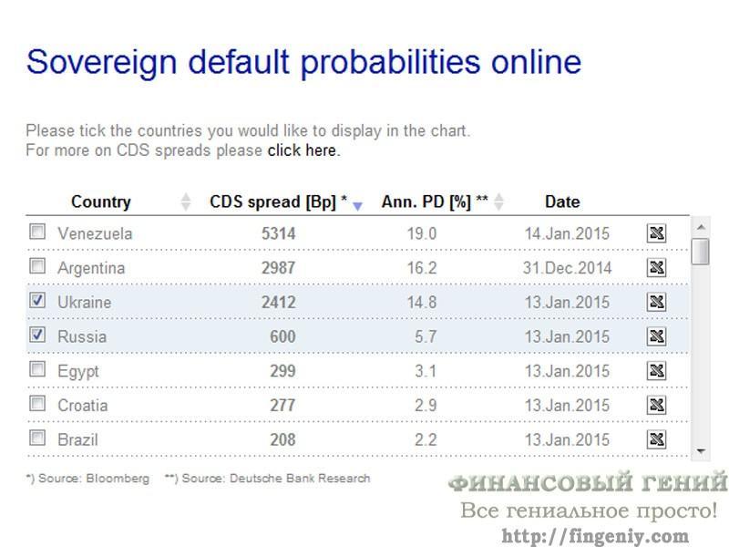 Кредитный дефолтный своп России и Украины