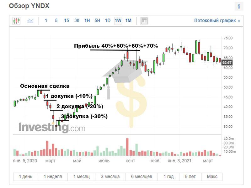 Стратегия усреднения на фондовом рынке (пример - акции Яндекса)