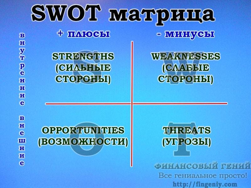 SWOT анализ. Матрица СВОТ.