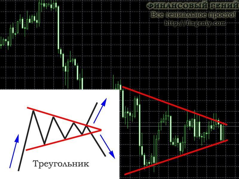 Нейтральная фигура Треугольник
