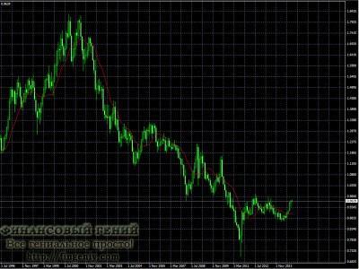 Валютная пара USD/CHF