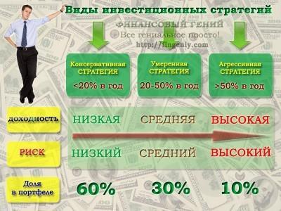 Виды инвестиционных стратегий