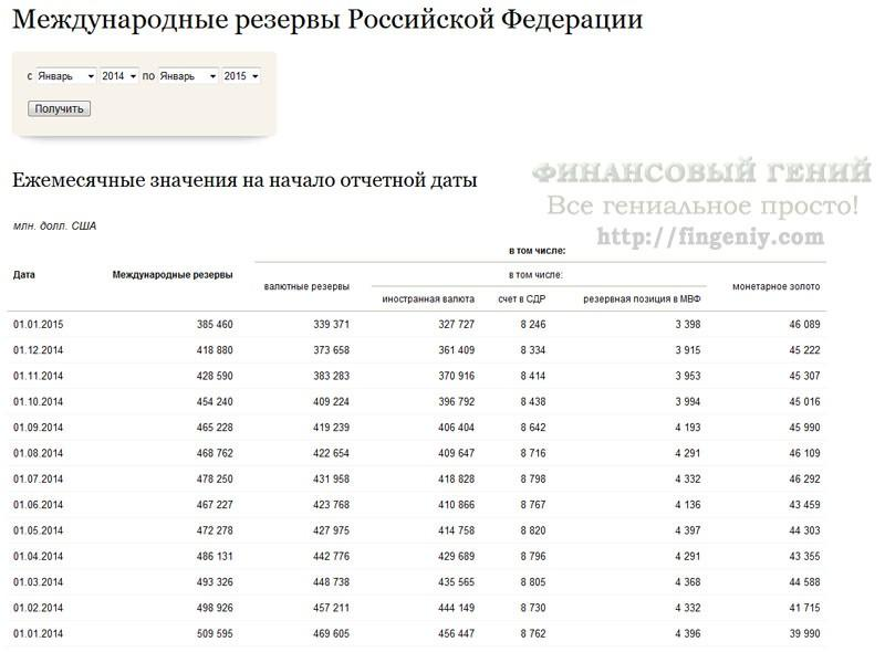 ЗВР России - 2014